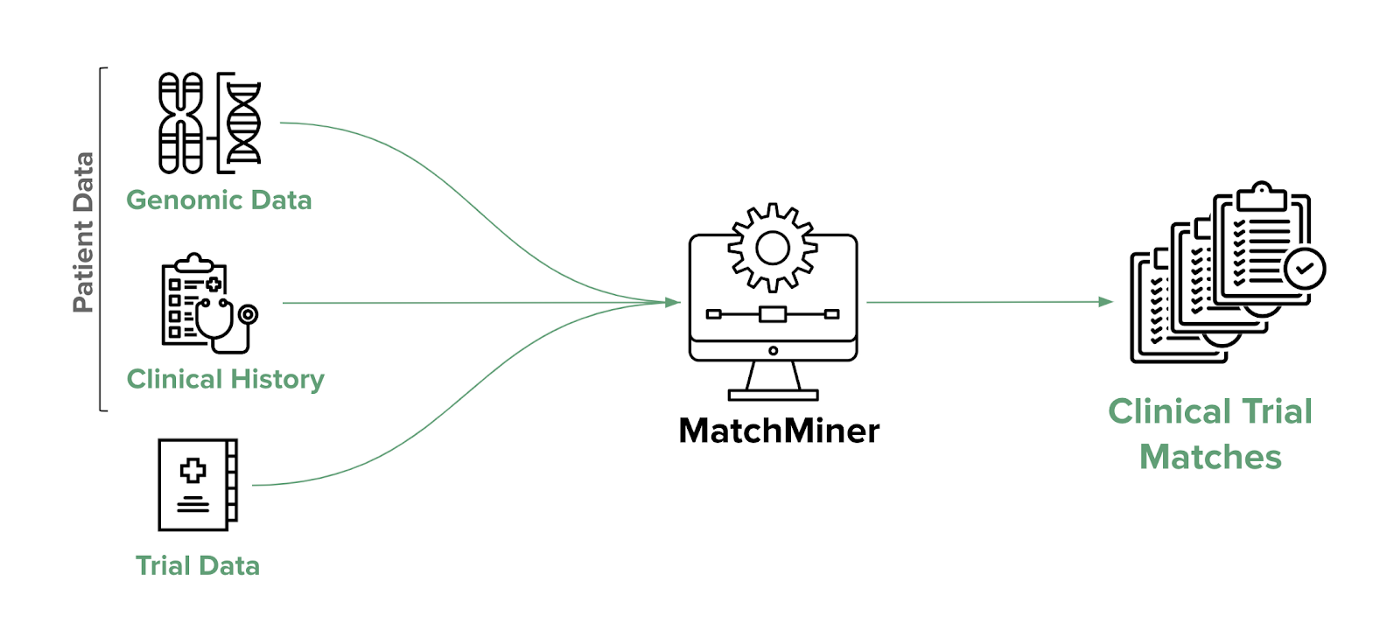 MatchMiner diagram outlining the process for matching patients to clinical trials.